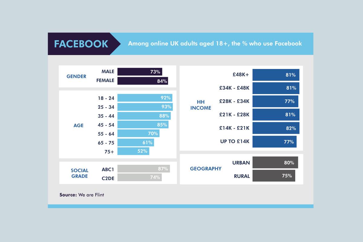 facebook statistcs