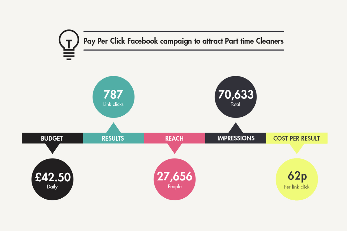 ppc facebook campaign results