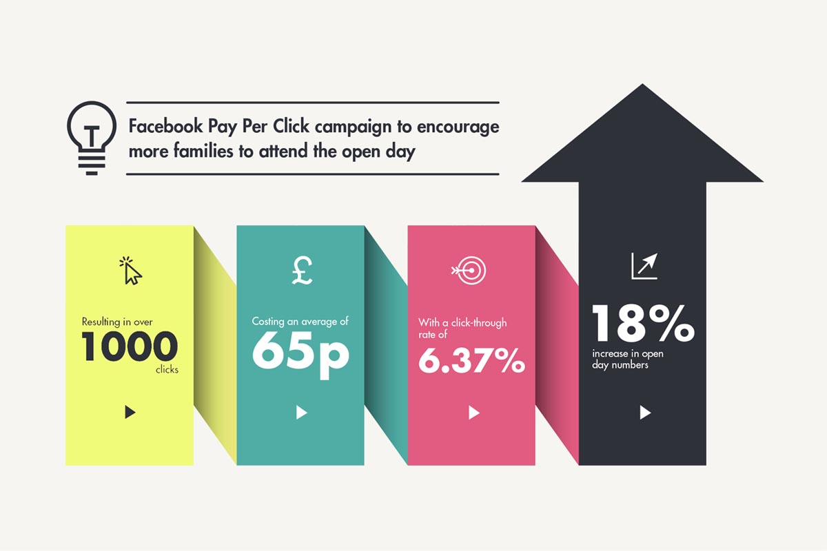 facebook ppc stats for school ad campaign