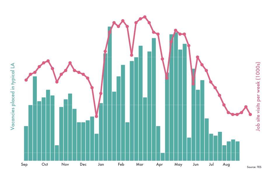 TES Graph
