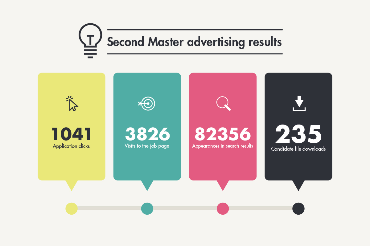Second master advertising results wellington college